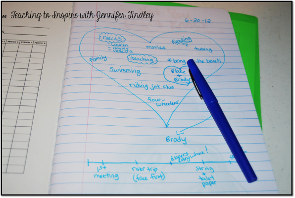 Generating Narrative Seeds Heart Map