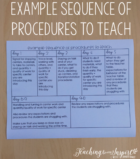Example sequence for teaching procedures when launching guided math centers