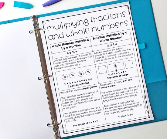 This post shares information about the two main types of situations that involve multiplying fractions and whole numbers and why teaching both types conceptually will help students. Free printable and example problem for each type included.