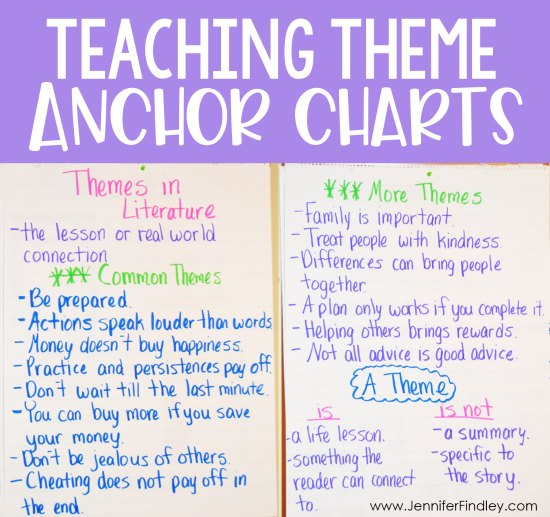 Identifying themes anchor chart for 4th and 5th grade. Teaching themes in literature made easy and effective! Read how I teach theme and the theme activities I use on this post, free resource included!
