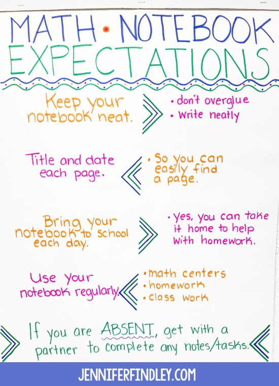 Math anchor chart for teaching and reviewing math notebook expectations
