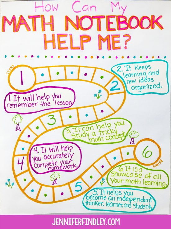 Math anchor chart for teaching students the importance of their math notebooks