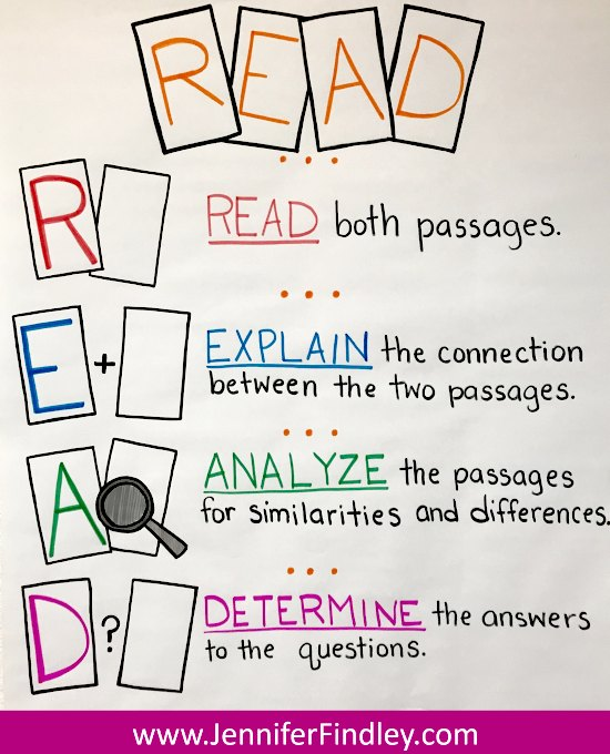 READ acronym for analyzing paired passages. This paired passage breaks down a acronym to use to help students read and analyze paired passages.