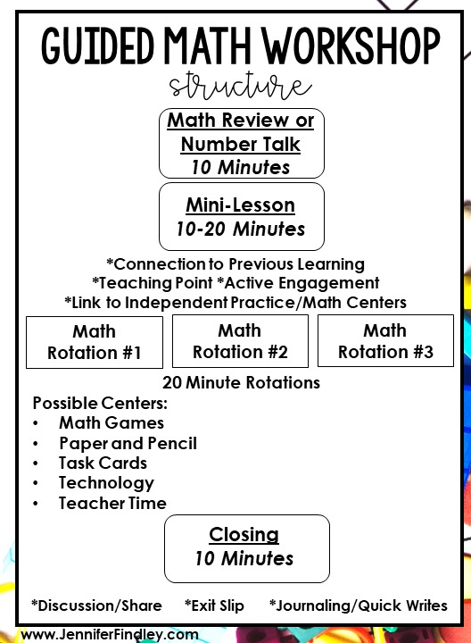 This post breaks down how one teacher teaches math in 5th grade and how her weekly math instruction is structured, including the math resources needed.