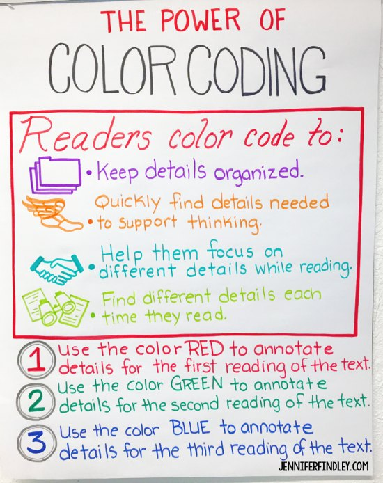 Anchor chart idea to use when teaching your students how to annotate and color code their annotations during close reading.